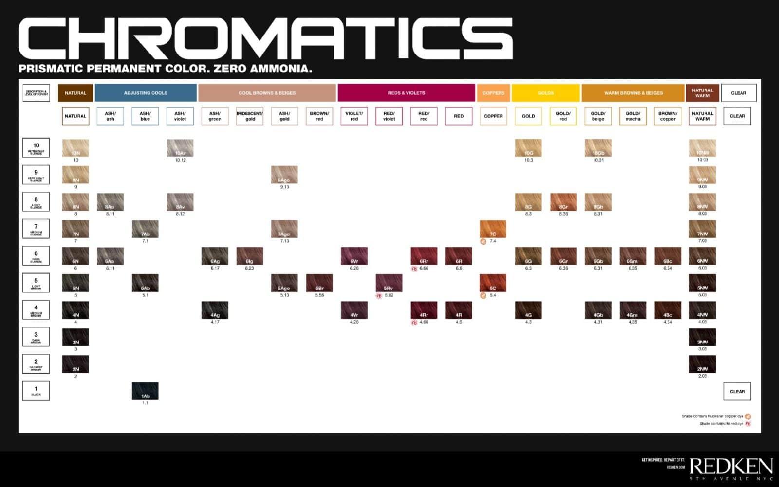 REDKEN CHROMATICS CHART